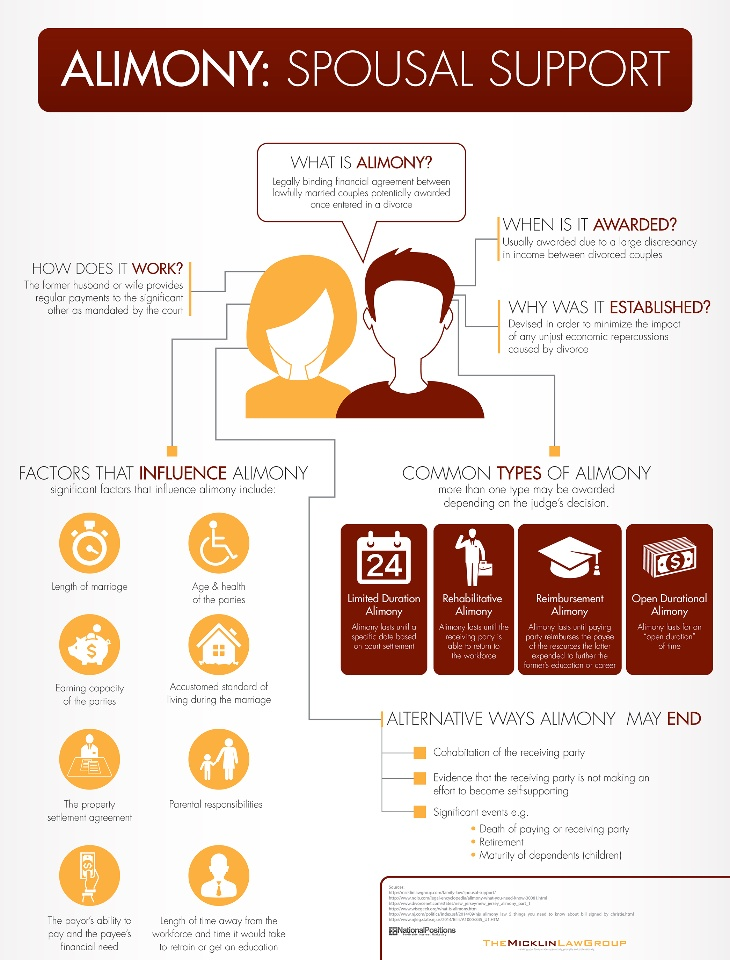 infographic on spousal support